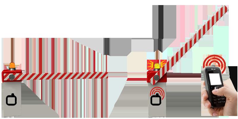 управление воротами с сотового телефона