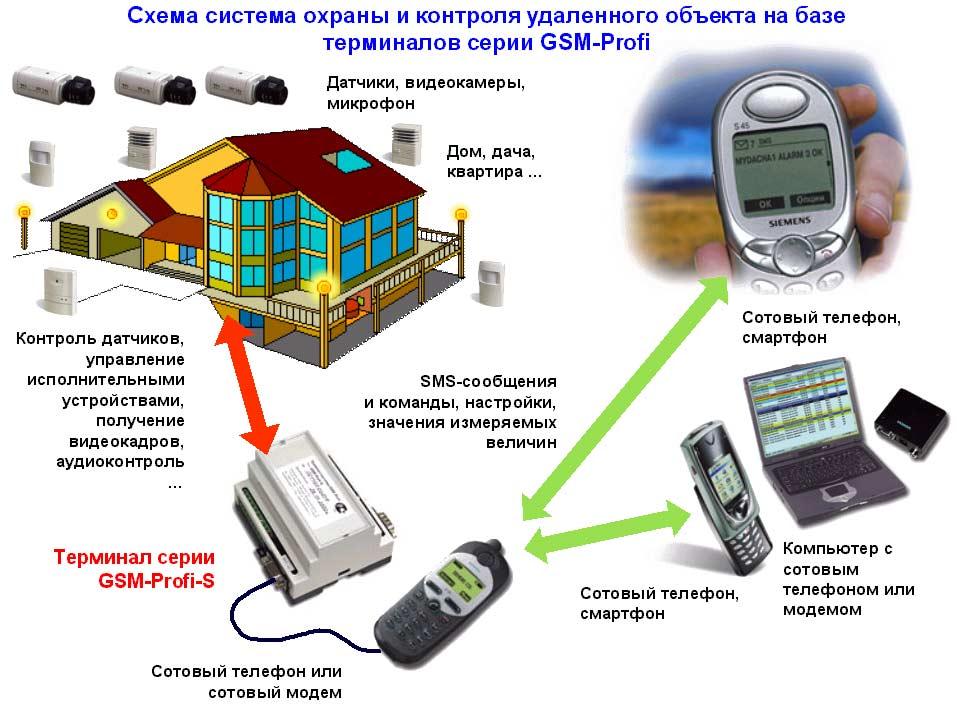 Общая схема контроля и
